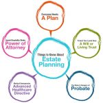 What Is Estate Planning? Six Good Reasons Everyone Should Have An Estate Plan In La Crosse, WI